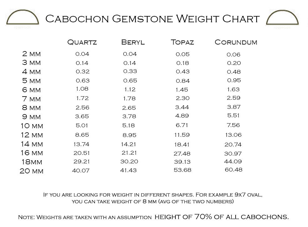 Cabochon Gemstones Weight Chart Wholesale Gemstones Jewelry