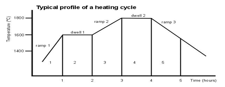 typical range of a commercial heating cycle