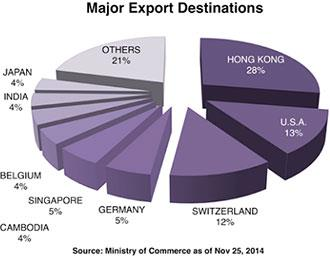 Major Export of Wholesale GemstonesThailand