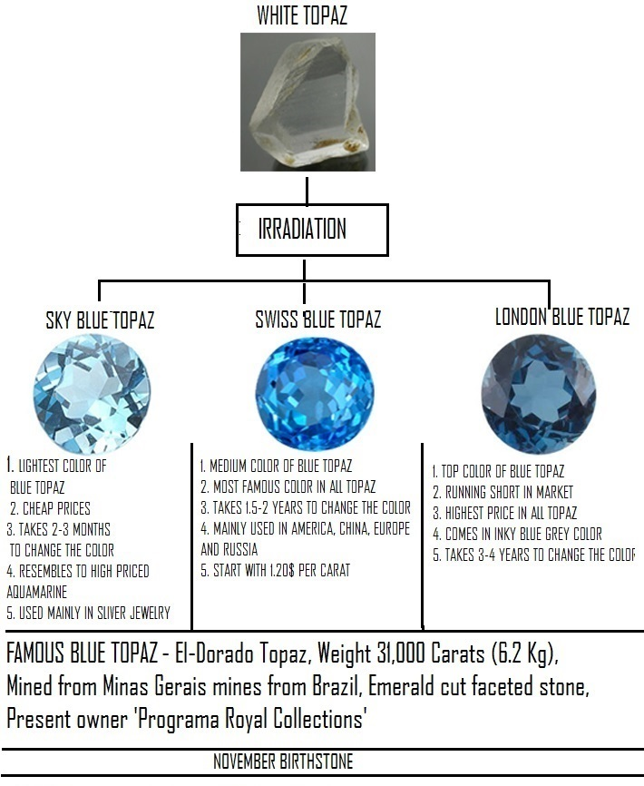 Sky Blue Topaz irradiation chart