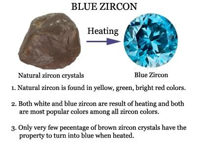 Blue Zircon Heat Treatment Chart