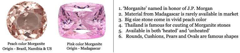 Morganite chart