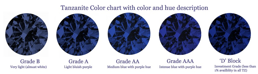 tanzanite grade chart