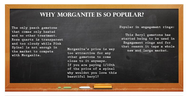 Popularity of Morganite