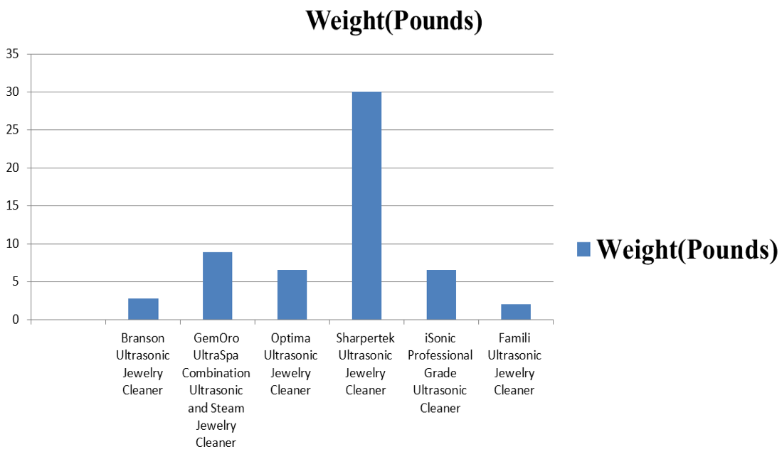 weight research on ultra sonic cleaner
