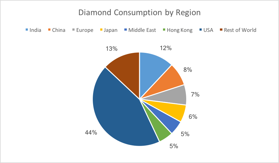 Diamond Consumotion by Country