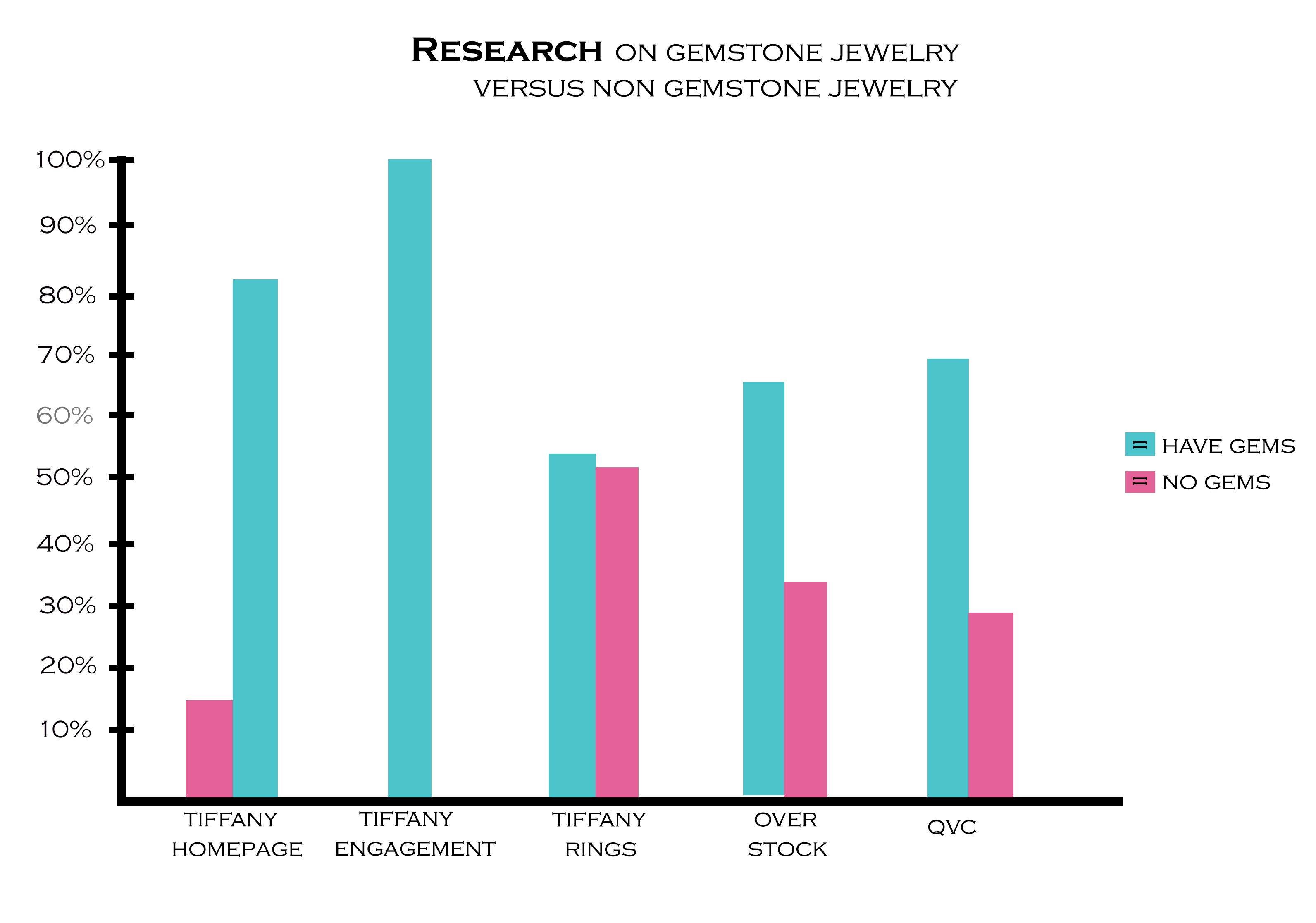 Jewelry with gemstones research