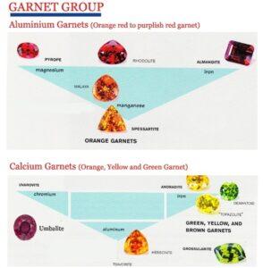 Garnets-Color-Group Navneet Gems
