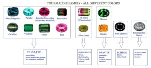 Tourmaline color chart
