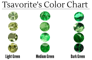 Tsavorite color chart