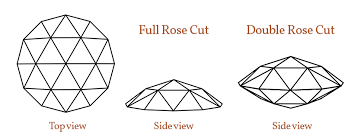 Rose Cut Diagram