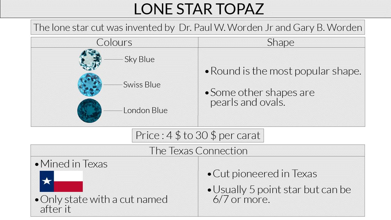 Lone Star Topaz