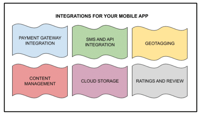 Integration for your Mobile APP